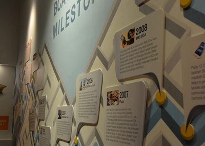 Museum Branding BCA Sentul 10